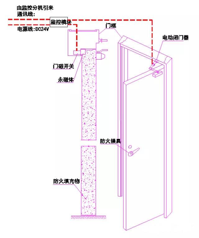 二、常开防火门监控系统(电动闭门器):   1、组成:   主机+分机(电源)+模块+电动闭门器+门磁开关   2、功能:   发生火灾时主机或分机给模块关闭指令模块启动电动闭门器自动关闭常开防火门关闭到位后门磁开关吸合模块反馈关闭状态。